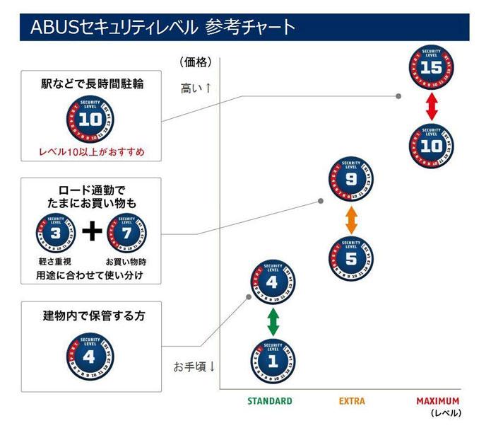 ABUSのセキュリティレベル