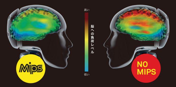 mipsと普通のヘルメットの差は脳への衝撃の度合い