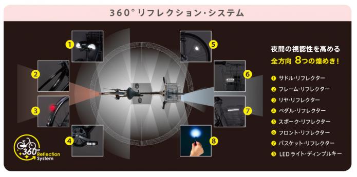 360℃リフレクション・システム