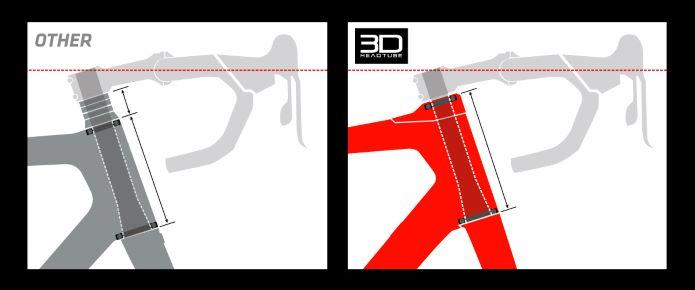 ARGON18 3Dヘッドシステム